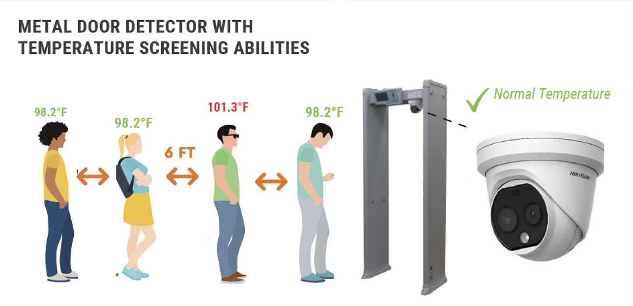 Metal door detector with temperature screening abilities